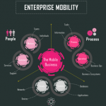 mobility infographic