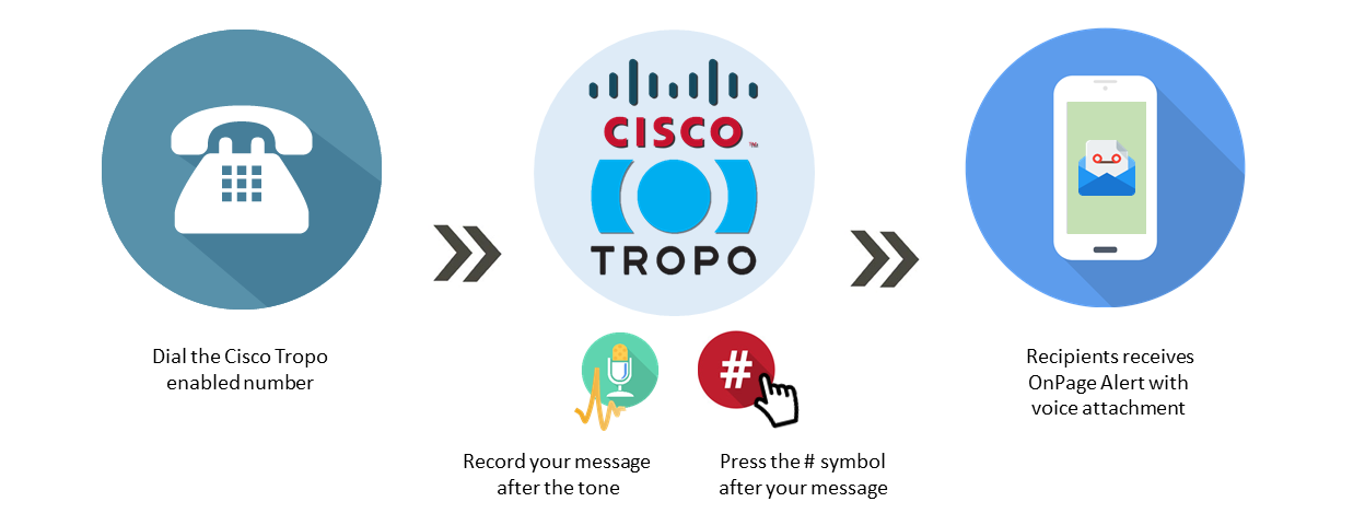 cisco tropo