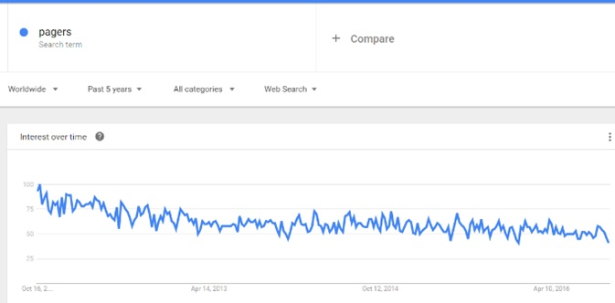 google trends pagers